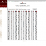 Casinoclub Roulette Permanenzen